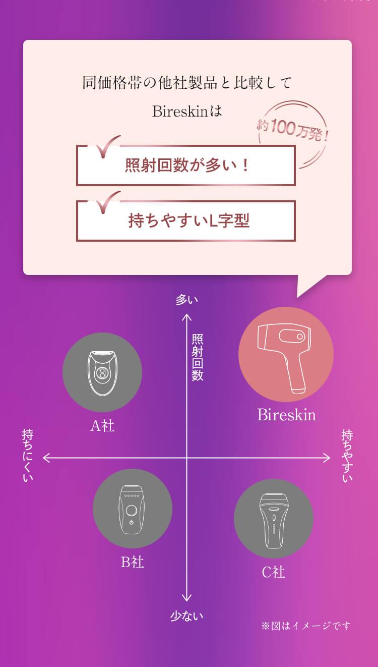 ビレスキンは他社製品と比べて照射回数が多い!持ちやすいL字型!