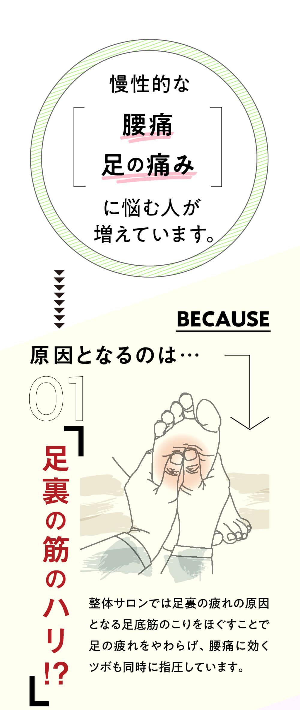 慢性的な腰痛足の痛みに悩む人が増えています