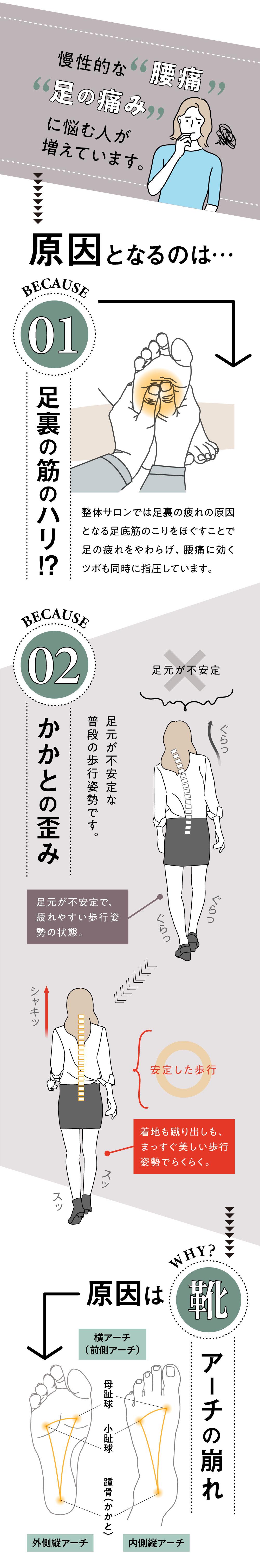 慢性的な腰痛や足の痛みに悩む人が増えています