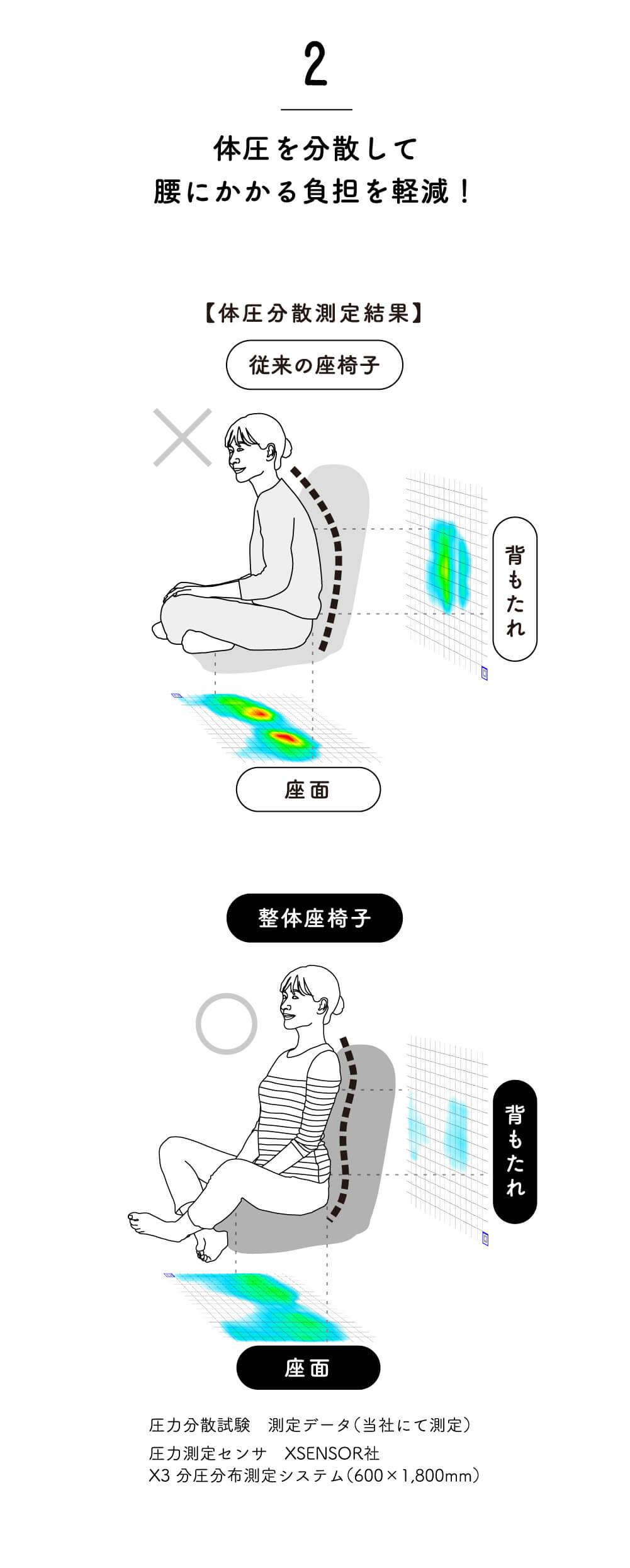 体圧を分散して、腰にかかる負担を軽減!