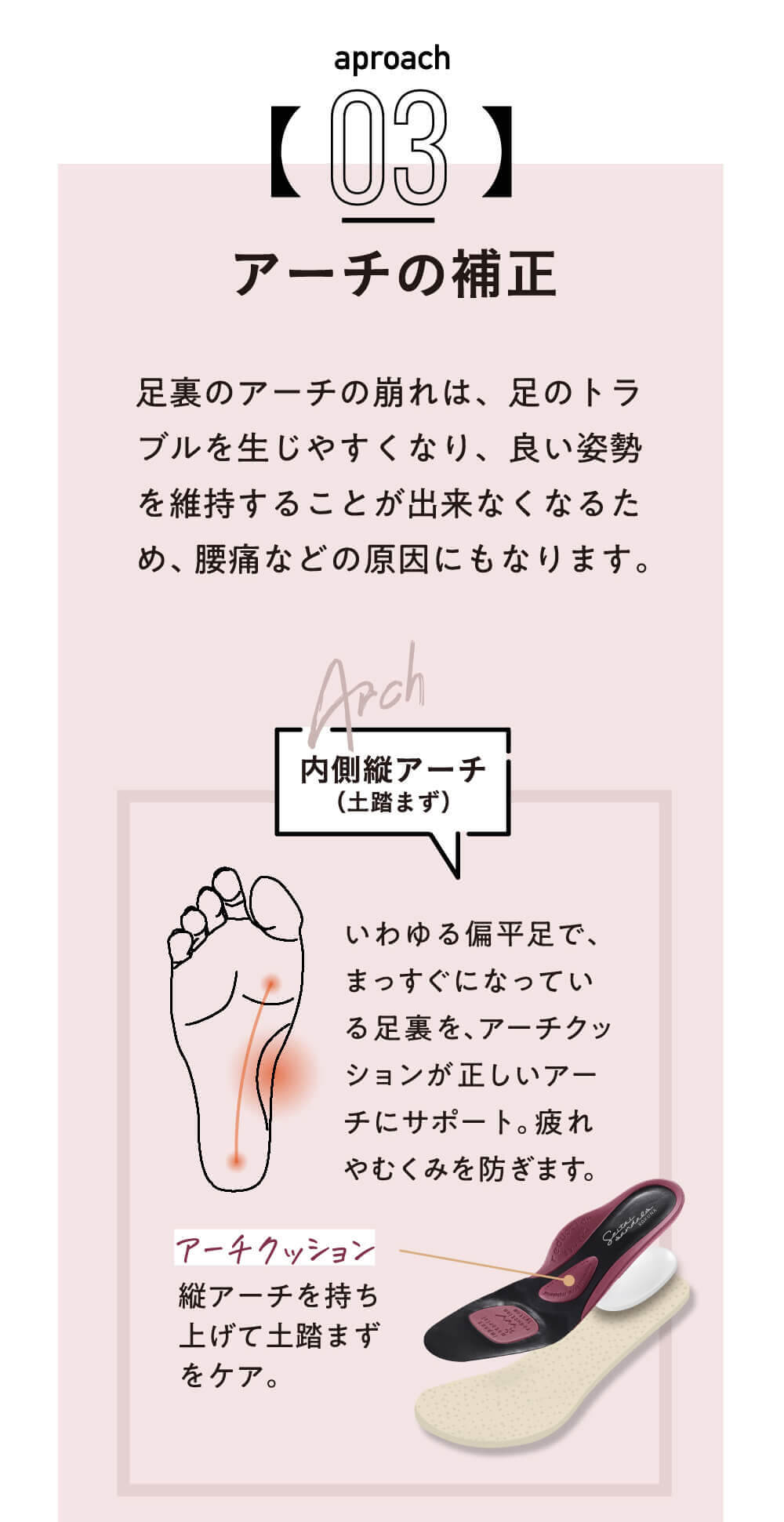「アーチクッション」が、いわゆる扁平足でまっすぐになっている足裏を正しいアーチにサポート。疲れやむくみを防ぎます。「アーチクッション」は縦アーチを持ち上げて土踏まずをケア
